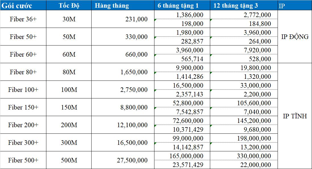 bảng giá gói cước VNPT cho doanh nghiệp