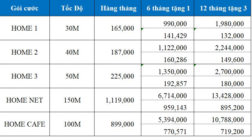Bảng báo giá lắp đặt cáp quang VNPT tại Tp.Vinh